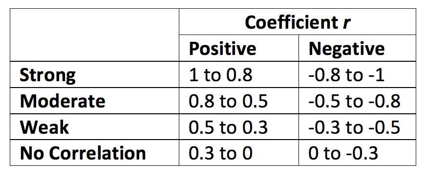 Coefficient r matrix